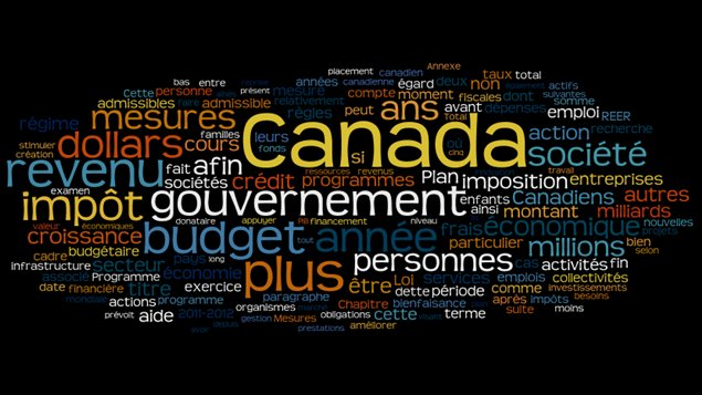 Budget mars 2011