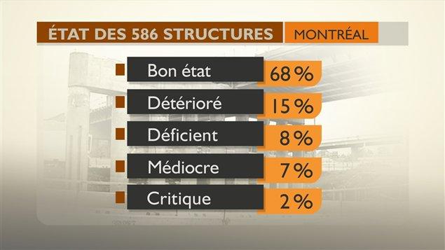 Un schéma de l'état de 586 structures montréalaises