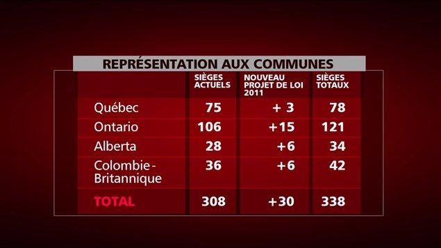 Tableau de la répartition des sièges aux Communes