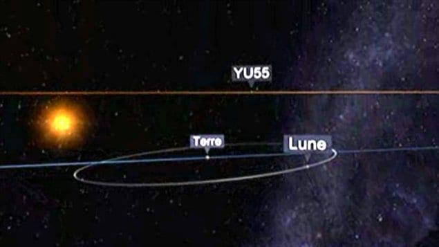 La trajectoire de l'astéroïde YU55