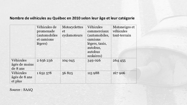 Âge des véhicules au Québec en 2010