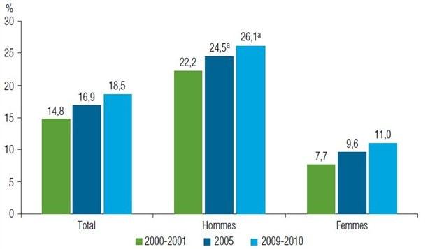 L'évolution de la consommation excessive d'alcool selon le sexe, population de 12 ans et plus, Québec, de 2000-2001 à 2009-2010.