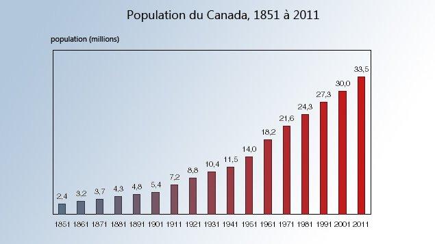 Données : Statistique Canada