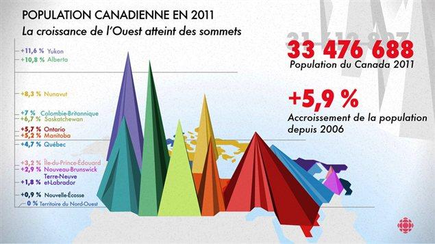 Évolution de la population canadienne 2006-2011
