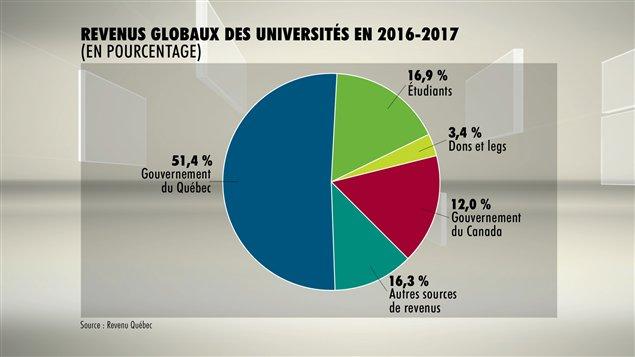 Revenus des universités en 2016-2017