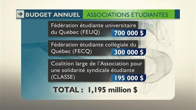 Le budget annuel des regroupements d'associations étudiantes du Québec