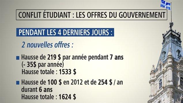 Les offres du gouvernement pendant la négociation.