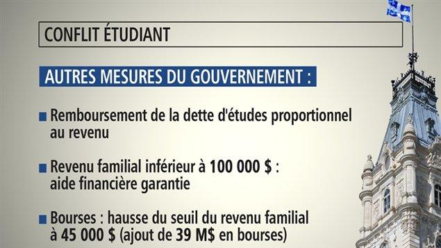 Les autres mesures mises de l'avant par le gouvernement pendant le conflit.