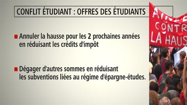 Offres des étudiants pendant les dernières négociations avec le gouvernement.