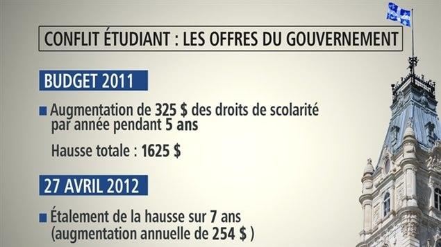 Les premières offres du gouvernement dans le conflit étudiant.
