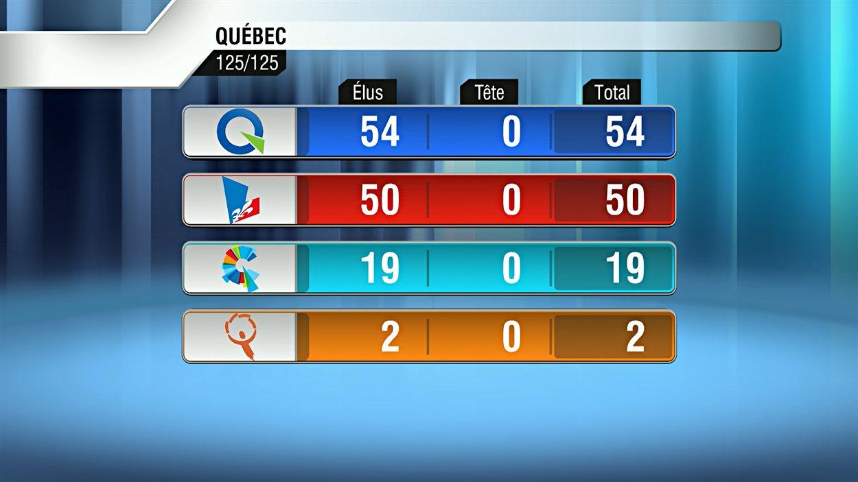 Répartition des sièges par parti