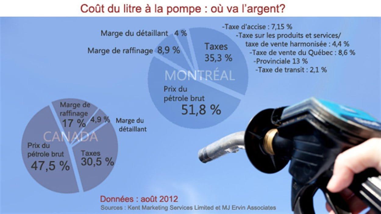 Comparaison Montréal/Canada