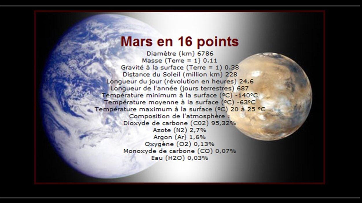 Mars en 16 points