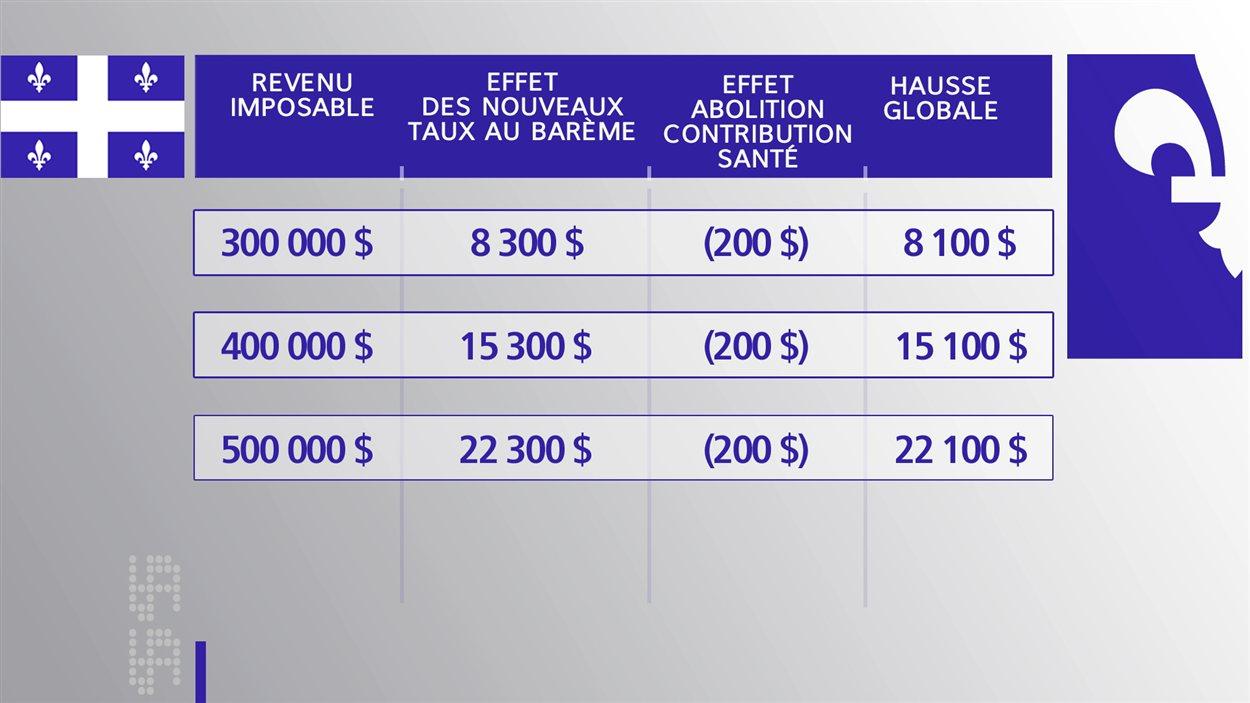 Impact de l'ajout des deux paliers d'imposition, soit 28 % à partir de 130 001 $ et l'autre de 31 % à partir de 250 001 $