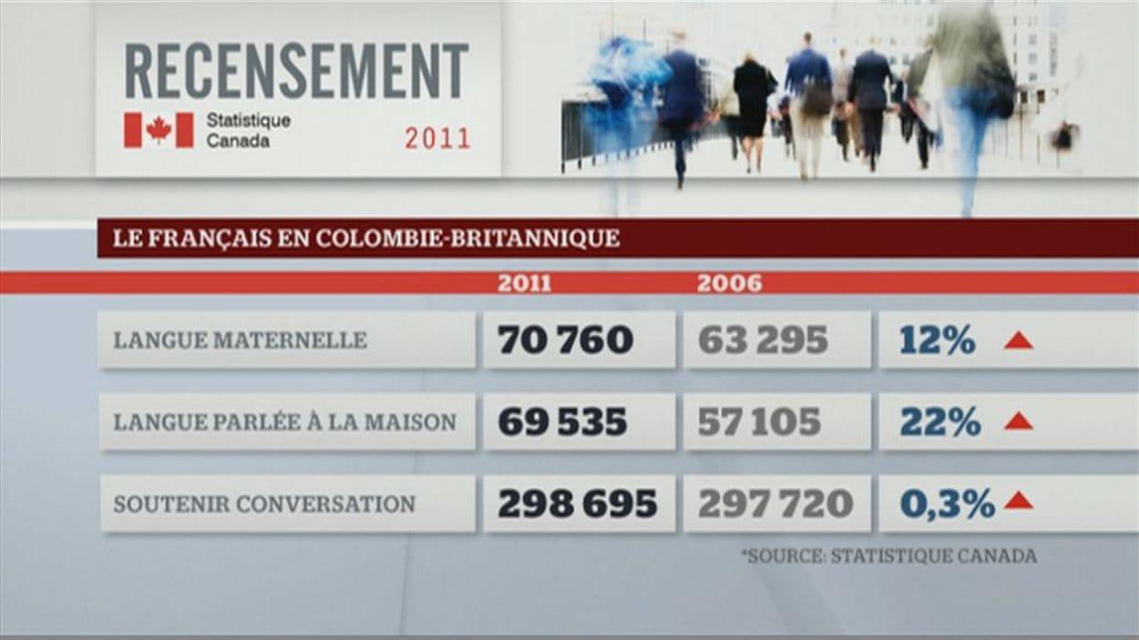 La situation de la langue française en Colombie-Britannique selon le recensement 2011