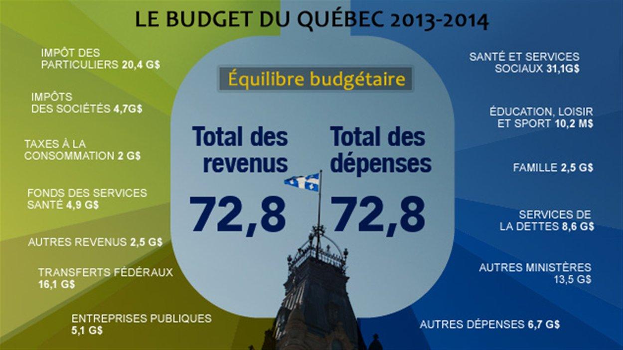 Le budget du Québec 2013-2014