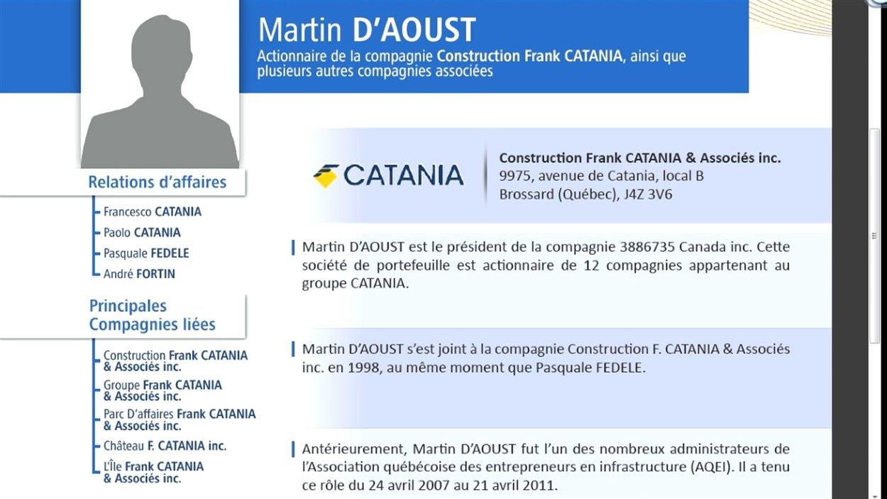 Martin D'Aoust