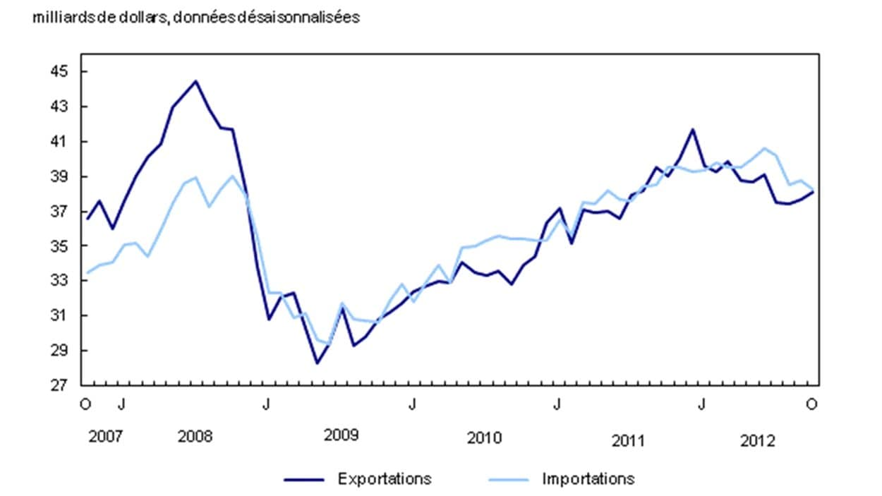 Exportations et importations au Canada depuis 2007.