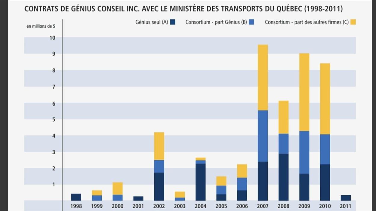Variation des contrats de Génius Conseil au MTQ selon l'approche avec et sans consortium