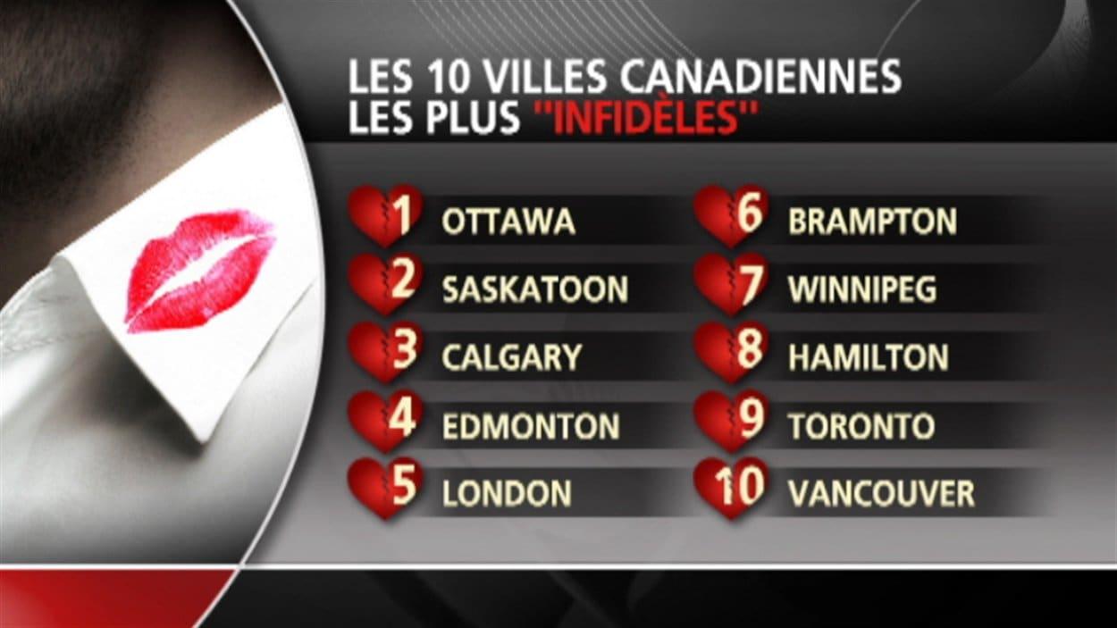 Le classement des dix villes canadiennes les plus infidèles, selon le site Ashley Madison