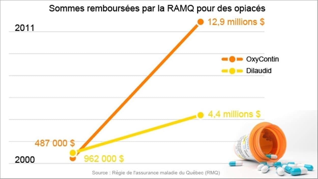 Sommes remboursées par la RAMQ pour des opiacés