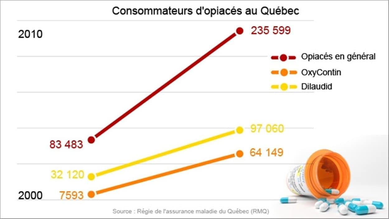 Consommateurs d'opiacés au Québec