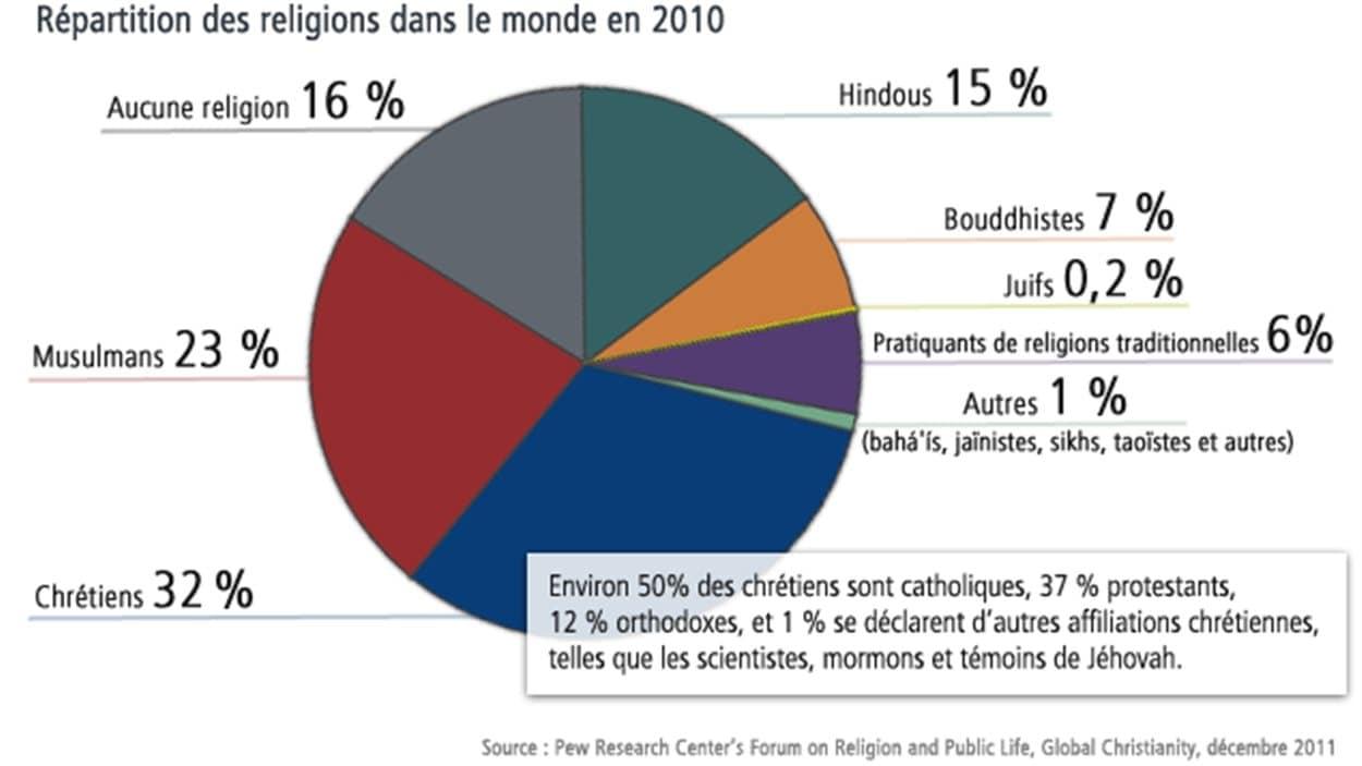 Pour ceux qui se demandent pourquoi la religion fait partie des droits fondamentaux. (Image) 130227_c454t_graph-religions-monde_sn1250