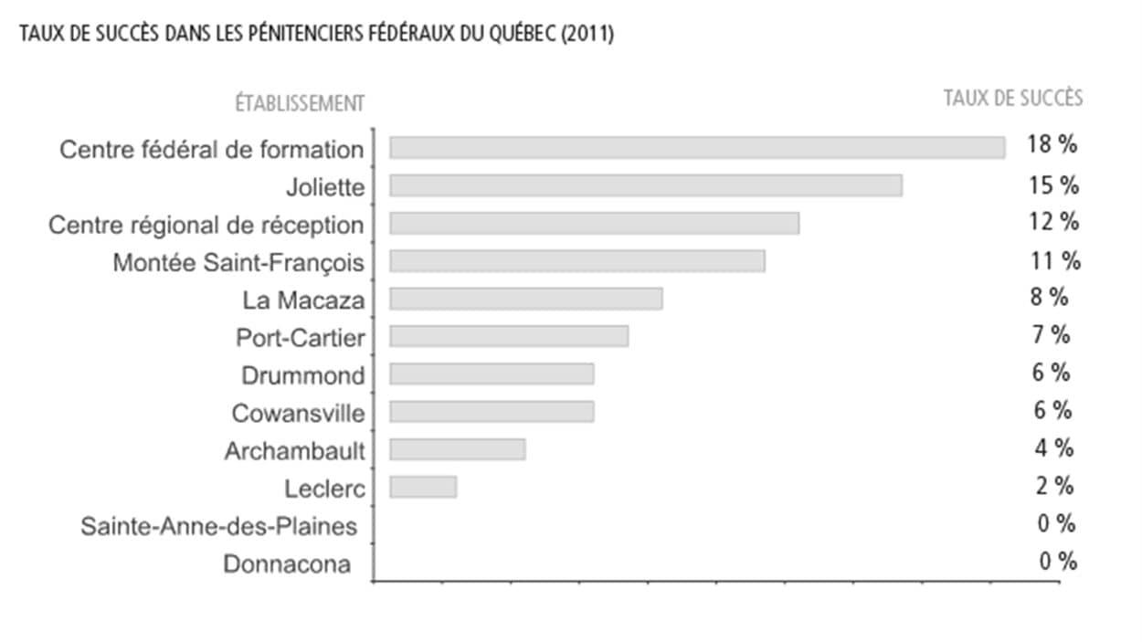 Taux de succès dans les pénitenciers fédéraux du Québec (2011)