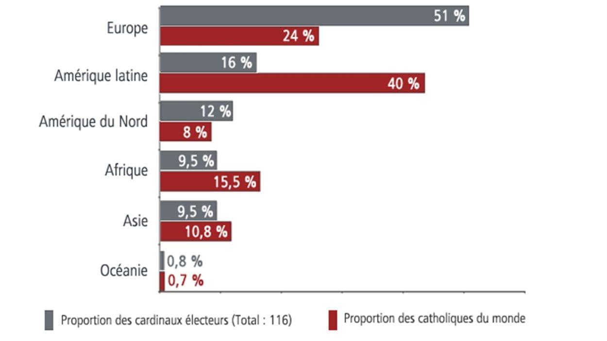 Proportion des catholiques du monde et proportion des cardinaux électeurs