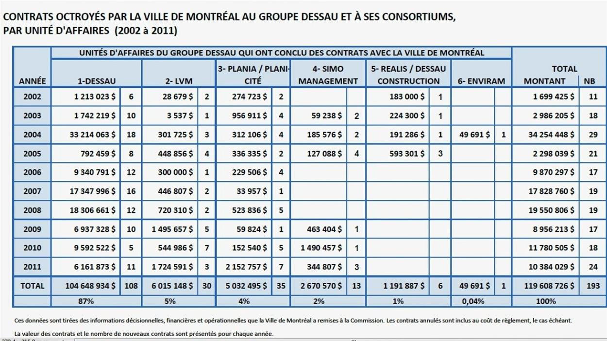Contrats de Dessau à Montréal entre 2002 et 2011