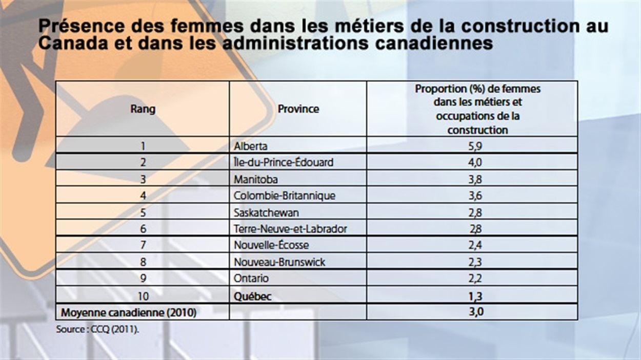 Présence des femmes dans les métiers de la construction au Canada et dans les administrations canadiennes