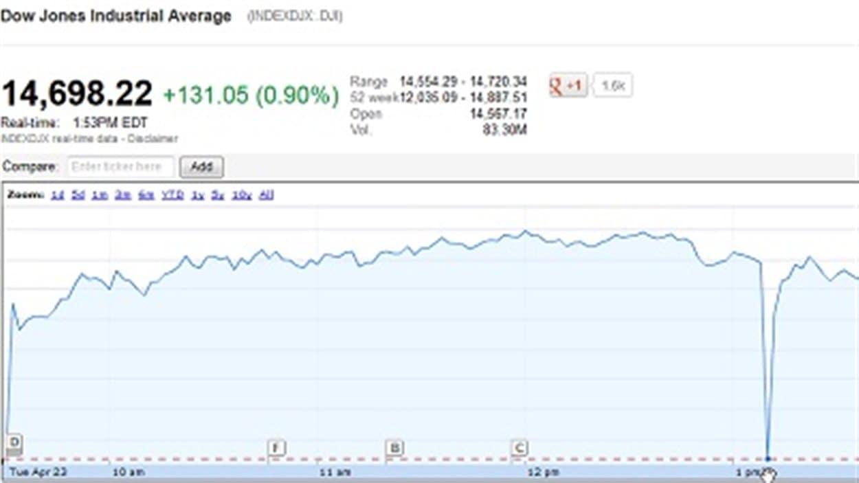Chute de l'indice Dow Jones à la suite de l'annonce d'explosions à la Maison-Blanche par le compte Twitter piraté d'Associated Press