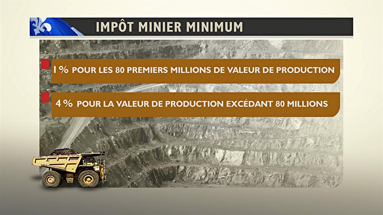 Impôt minier minimum