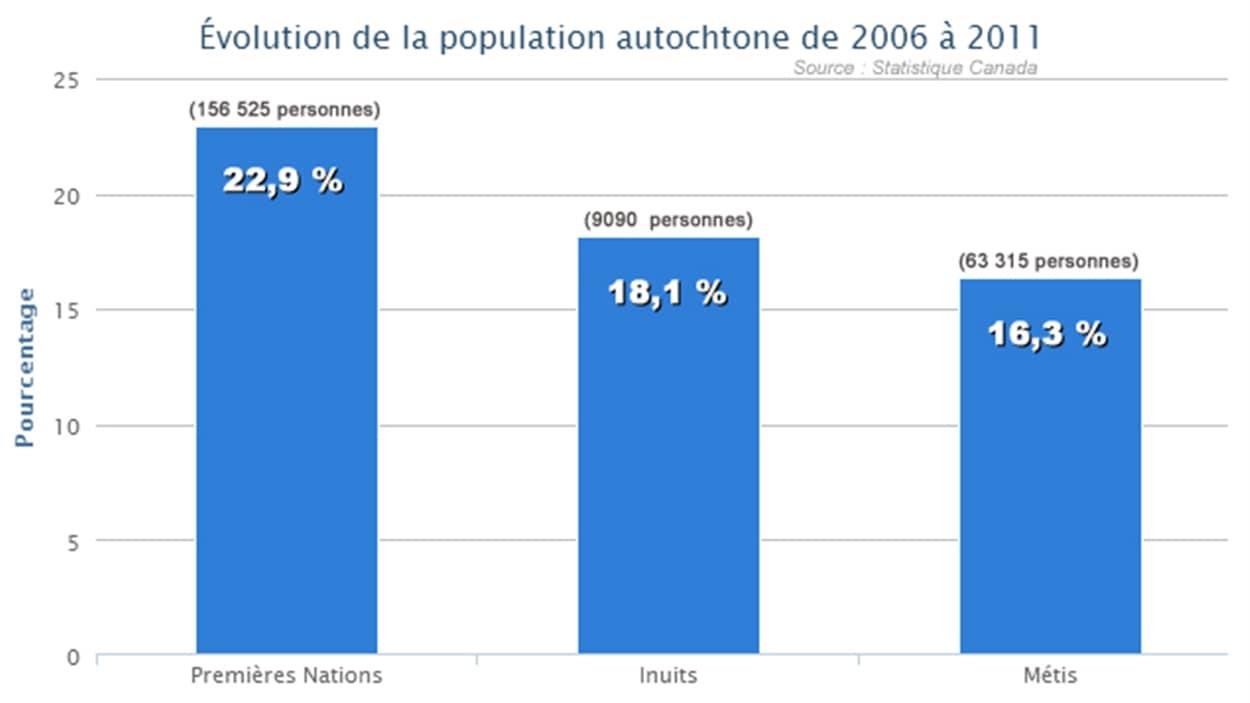 Évolution de la population autochtone de 2006 à 2011