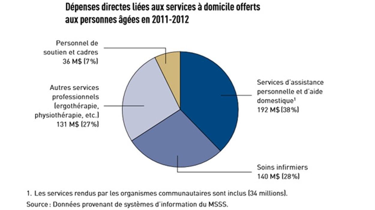 Un tableau tiré du rapport du vérificateur général du Québec