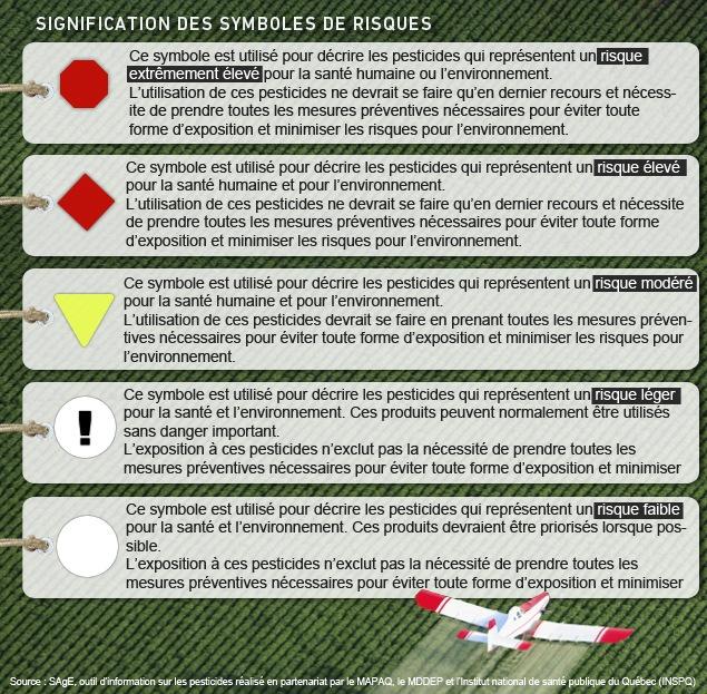 Signification des symboles de risques