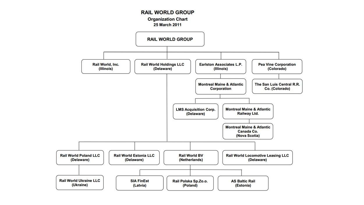 La structure de Rail World Inc, propriétaire de MMA