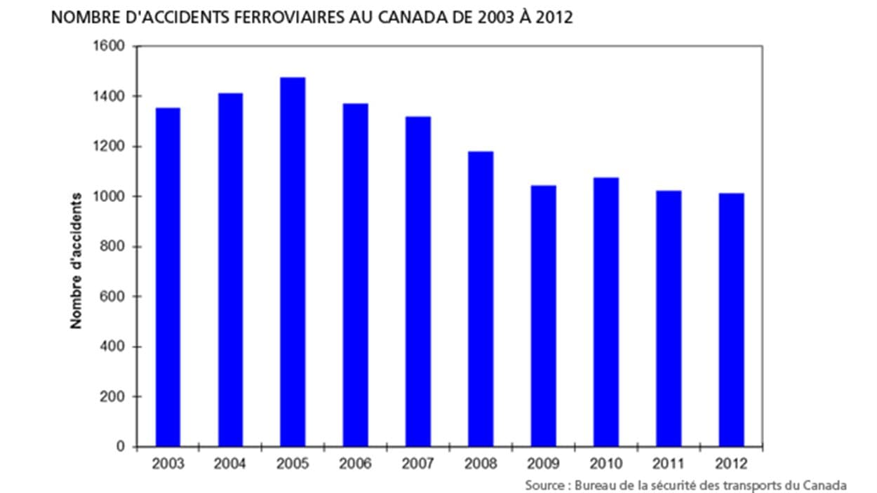 Nombre d'accidents ferroviaires au Canada de 2003 à 2012