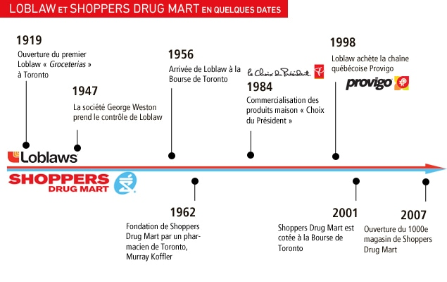 Loblaw et Shoppers Drug Mart en quelques dates