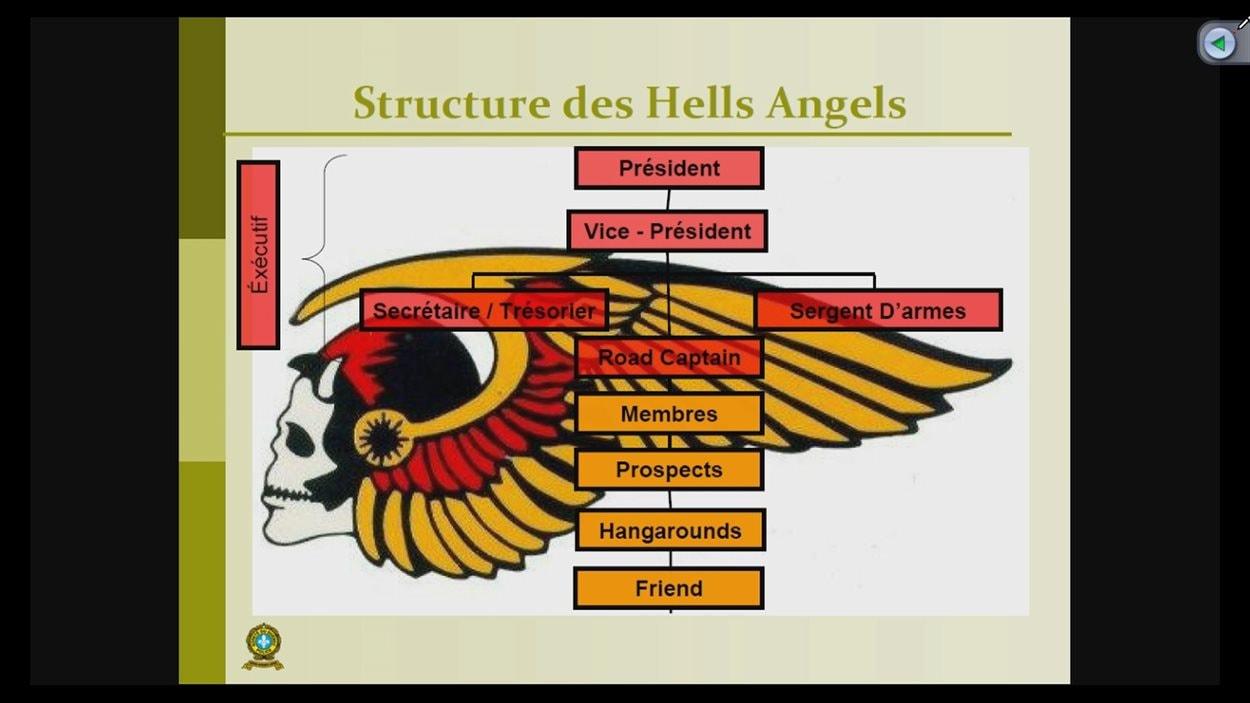 La structure des Hells Angels