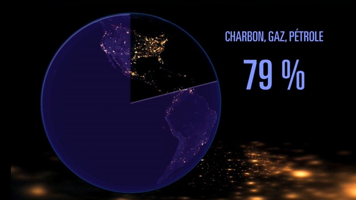 Pourcentage de la consommation énergétique fossile dans le monde