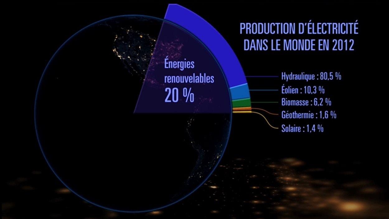 Production d'électricité en fonction des énergies renouvelables