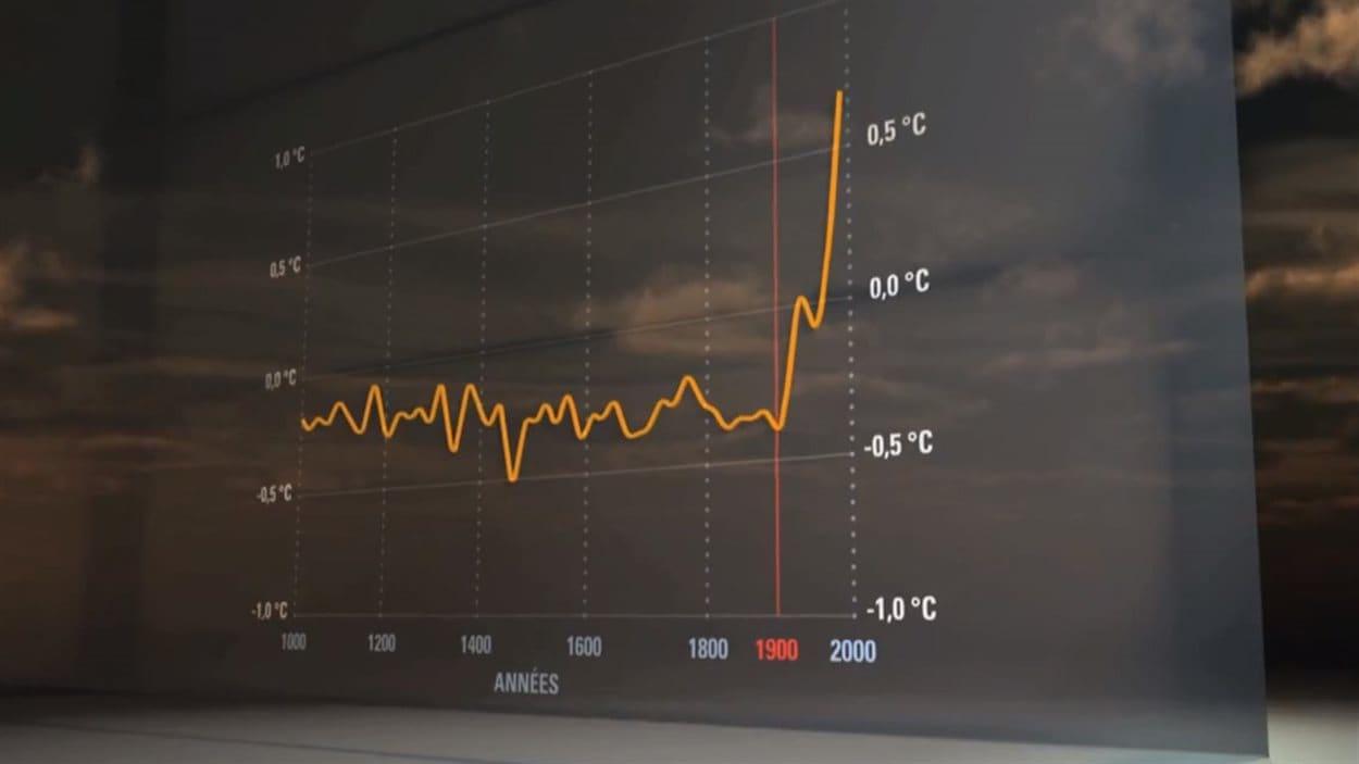 La variation de la température terrestre moyenne dans le dernier millénaire.