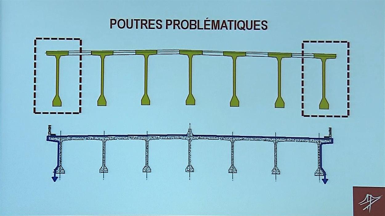 Poutres problématiques au pont Champlain