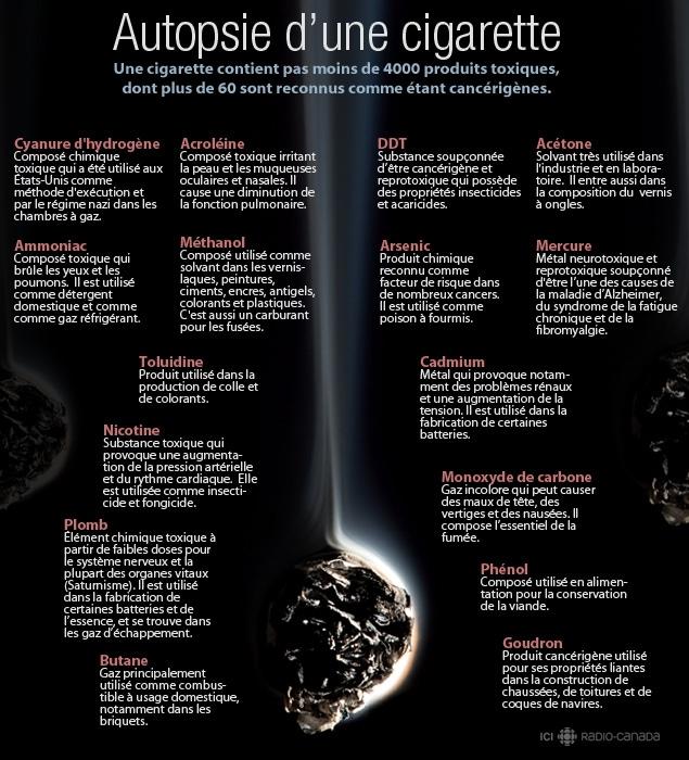 Santé Canada cache les effets secondaires de la cigarette ...