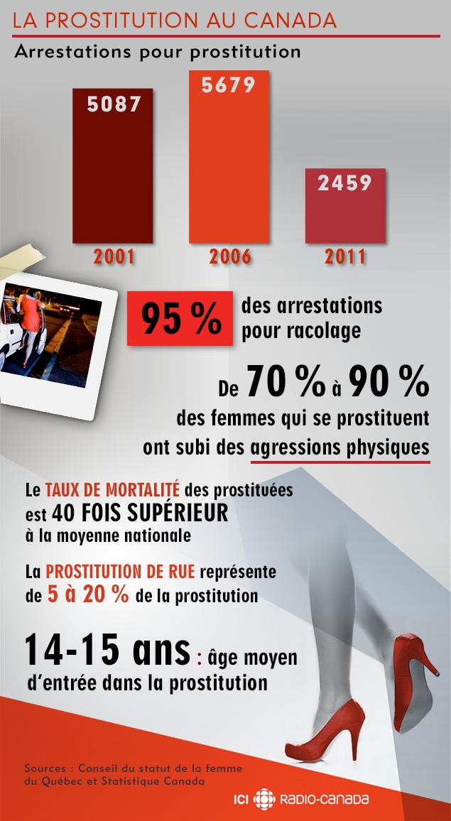 La prostitution au Canada en chiffres