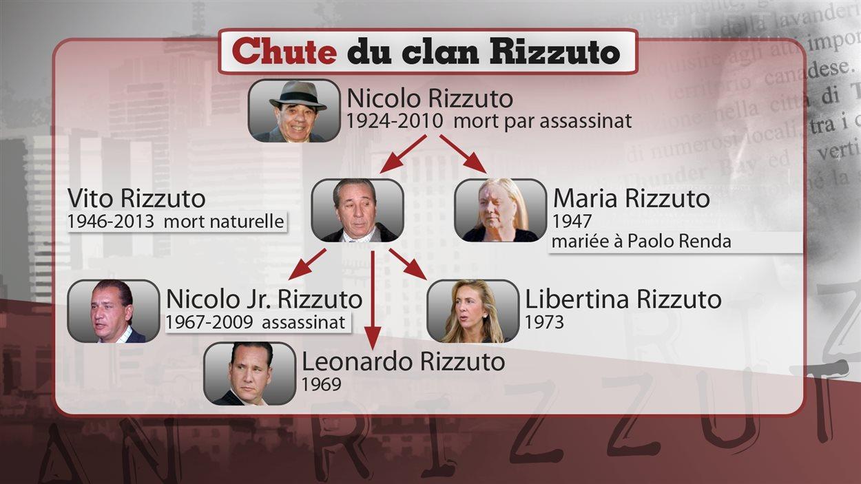 Clan Rizzuto
