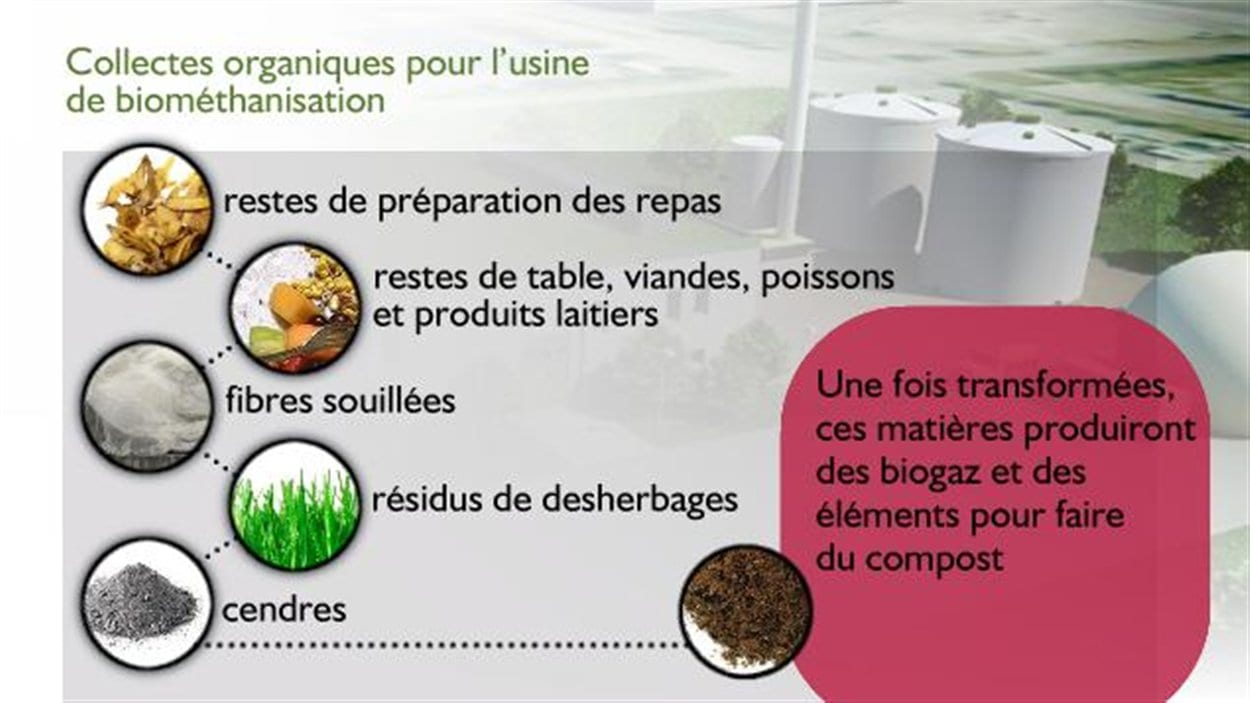 Tableau qui explique les éléments qui servent à la biométhanisation