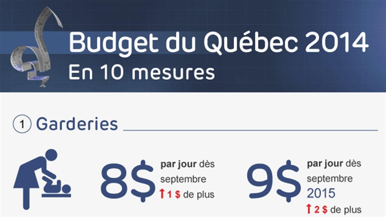 Faits saillants du budget 2014-2015 du gouvernement du Québec