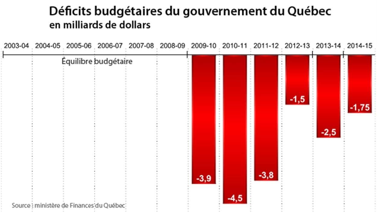 Déficits budégétaires du gouvernement du Québec